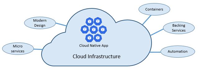 Cloud-native foundational pillars