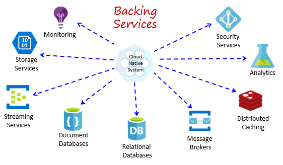 Common backing services