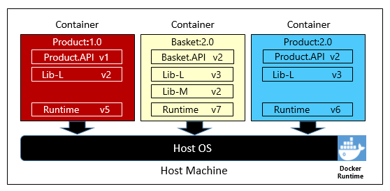 Multiple containers running on a container host