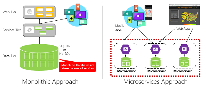 Monolithic deployment versus microservices