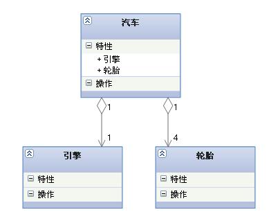 UML类图几种关系的总结