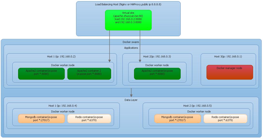 浅谈Docker swarm+HAProxy/Nginx | Me ZhuoYue Me