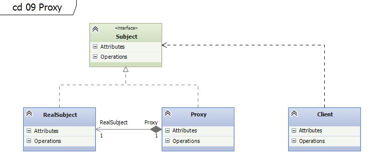 Proxy UML
