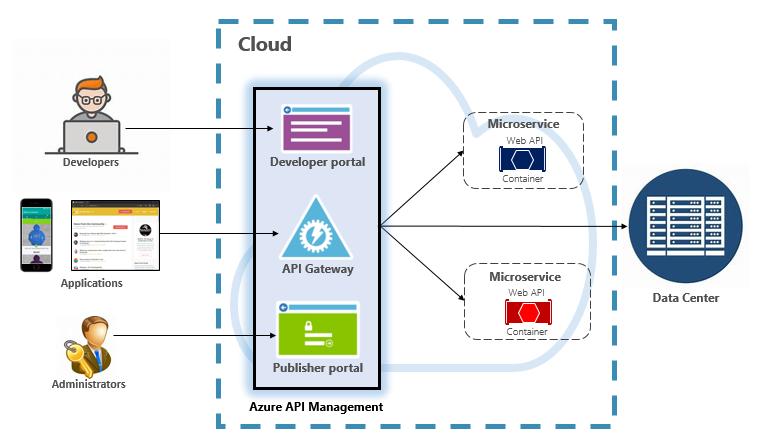 Azure API Management
