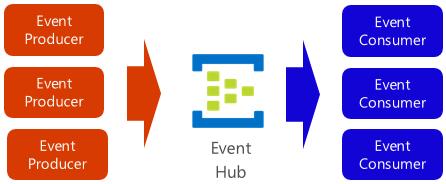 Azure Event Hub