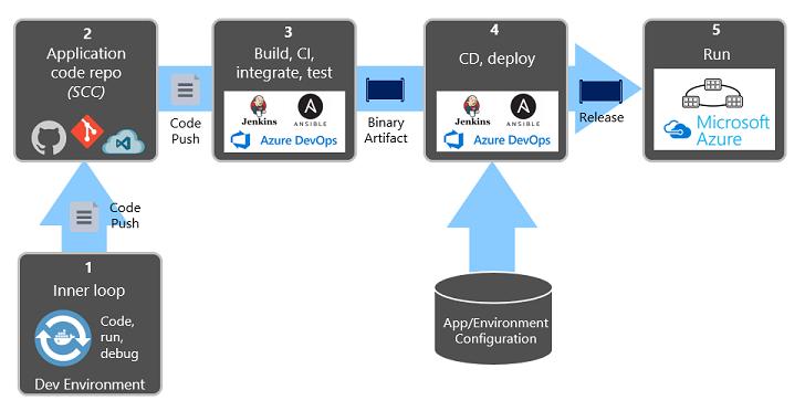 Deployments Steps in CI/CD Pipeline