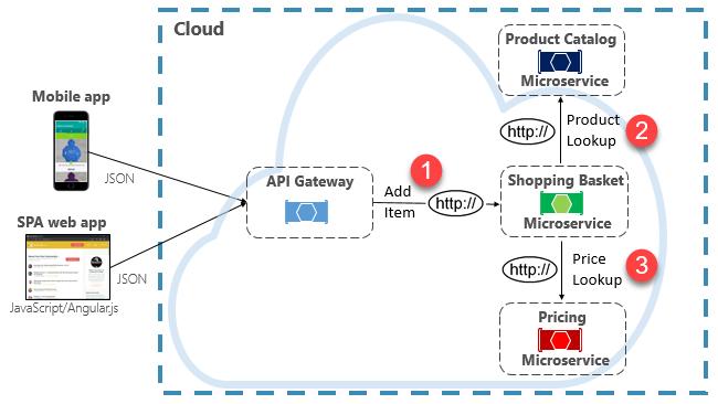 Direct HTTP communication