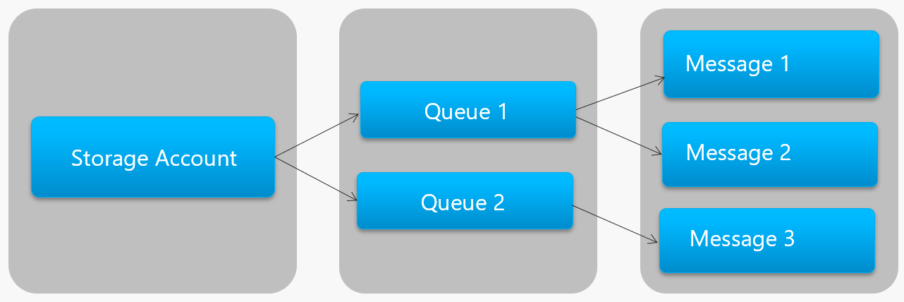 Storage queue hierarchy